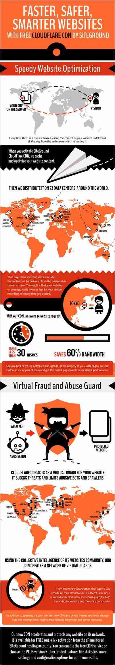 infographic_fastersafersmartercdn